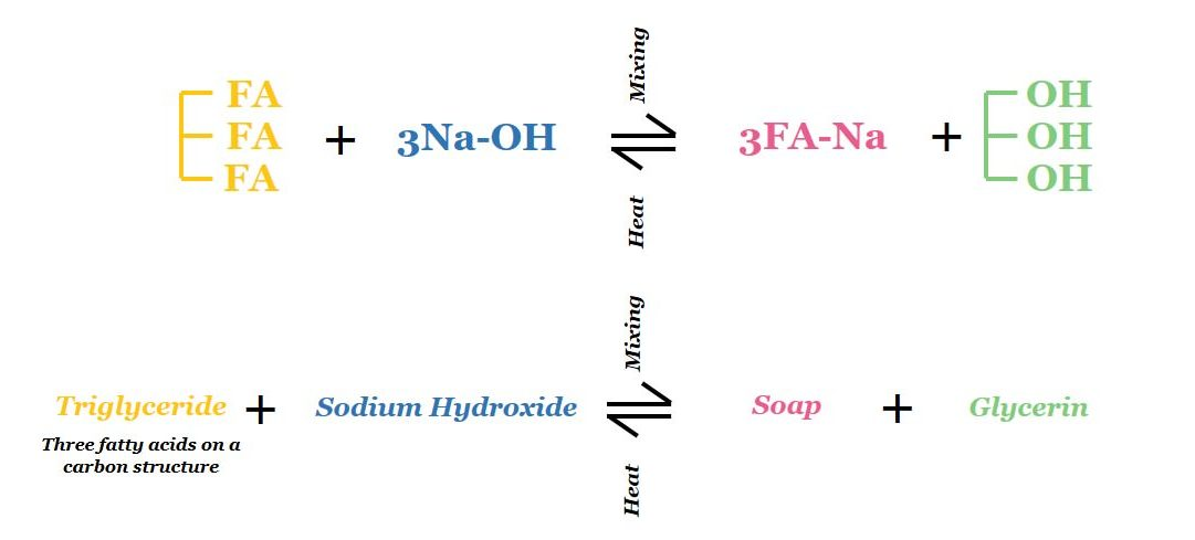chemical reaction of saponification